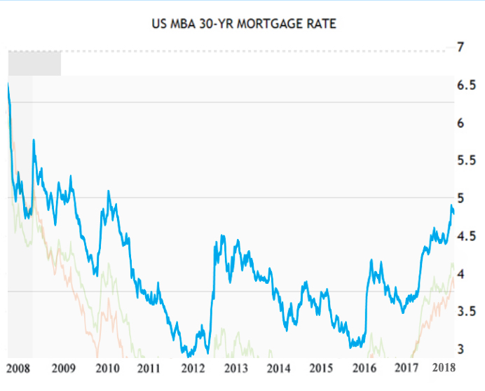 10 Yr. Rate History